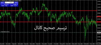 شاخص دلار USD Index